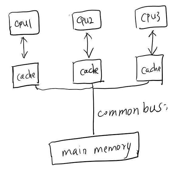 MESI 缓存模型
